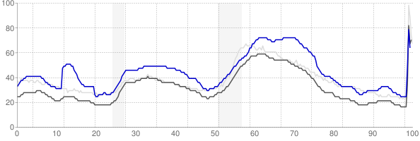 Pueblo, Colorado monthly unemployment rate chart